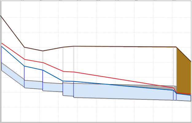 XPSWMM Hydraulic profile of sewer system output image showing Hydraulic Gradient Line (HGL) over time